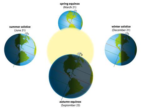 Illustration of summer solstice in june, winter solstice in december, spring equinox in march and autumn equinox in september Illustration
