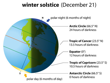 winter sunrise: Illustration of winter solstice on december 21  Globe with North America and South America, sunlight and shadows
