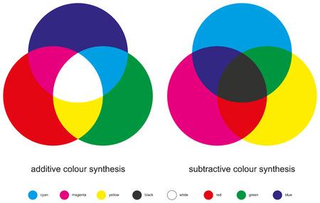 색상 혼합 - 컬러 합성 - 첨가물과 감색의 세 가지 기본 색, 세 가지 보조 색상, 모든 세 가지 기본 색상에서 만든 하나의 차 색상과 혼합 색상의 두 가지