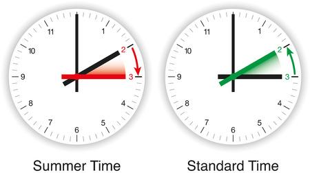 clockface: Daylight Saving Time, DST, Summer Time
