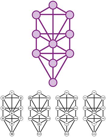 numero diez: Árbol de la Vida con diez Sephirotes de la Cábala hebrea con los números, los significados, las características y los nombres hebreos vectoriales aislado en fondo blanco