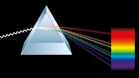 Prisma triangular está rompiendo la luz hasta en sus colores espectrales constituyentes, los colores de los rayos de luz de arco iris se presentan en forma de ondas electromagnéticas Ilustración de vector