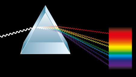 synthesis: Triangular prism is breaking light up into its constituent spectral colors, the colors of the rainbow  Light rays are presented as electromagnetic waves