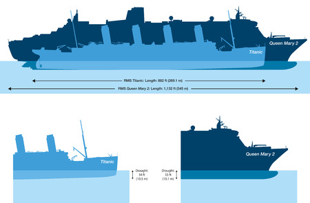 Size comparison and water depth at the Titanic and Queen Mary 2, the largest atlantic liner in the world  Vector illustration with transparencies