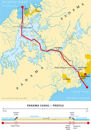 파나마 운하의 정치지도 - 영어 라벨, 설명 및 규모 단면, 도시, 강, 호수 벡터 일러스트 레이 션