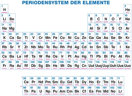 physically: Periodic Table Of The Elements - German labeling Illustration