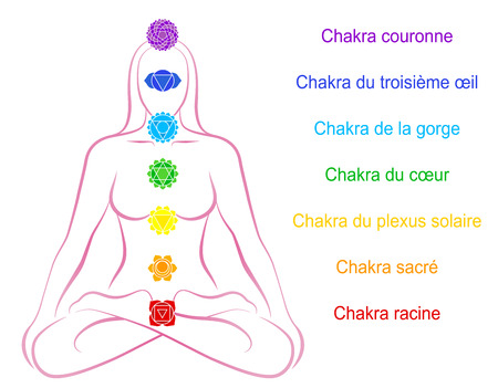 Seven main chakras beaded along the corresponding body regions of a meditating woman