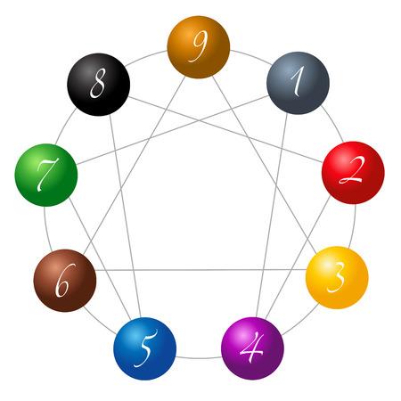 mediateur: Enn�agramme figure compos�e de neuf sph�res de couleurs diff�rentes num�rot�es de un � neuf sur les neuf types de personnalit� Illustration
