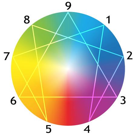Figura Eneagrama con los números del uno al nueve en relación con los nueve tipos de personalidad alrededor de una esfera gradiente de arco iris Ilustración de vector