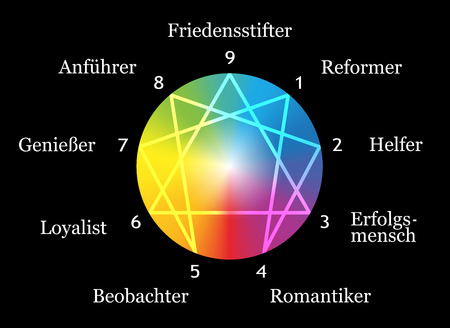 typology: Enneagram figure with numbers from one to nine concerning the nine described types of personality around a rainbow gradient sphere