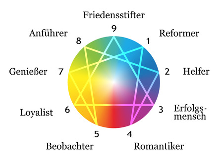 disposition: Enneagram figure with numbers from one to nine concerning the nine described types of personality around a rainbow gradient sphere