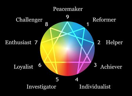 typology: Figura Eneagrama con los n�meros del uno al nueve en relaci�n con los nueve tipos descritos de la personalidad alrededor de una ilustraci�n vectorial gradiente de arco iris esfera sobre fondo negro