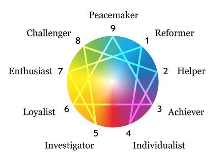 typology: Figura Eneagrama con los n�meros del uno al nueve en relaci�n con los nueve tipos descritos de la personalidad alrededor de una ilustraci�n vectorial gradiente de arco iris esfera sobre fondo blanco
