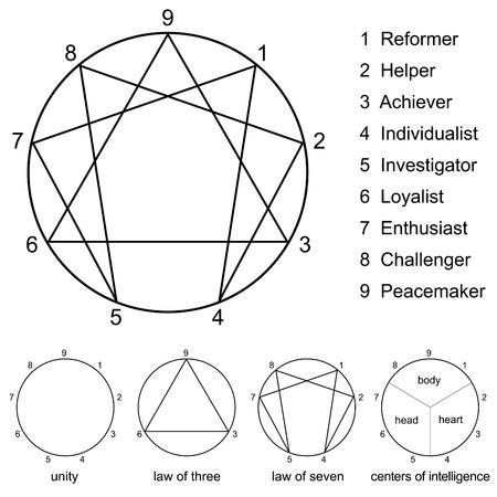 characterize: Eneagrama con los n�meros del uno al nueve, los nombres de los nueve tipos de personalidad, el c�rculo de la unidad, la ley de tres, la ley del siete y los centros de inteligencia del vector en el fondo blanco