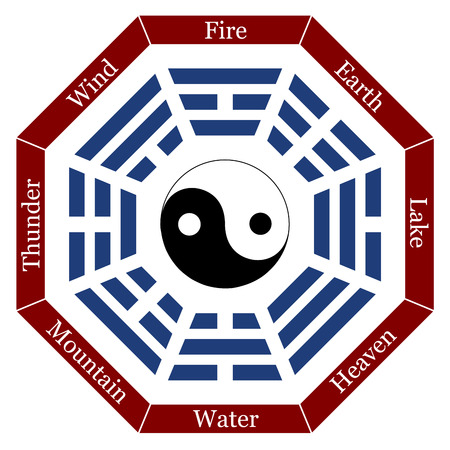 chinese philosophy: I Ching with eight trigrams, the corresponding names and a yin yang symbol in the center  Vector illustration on white background