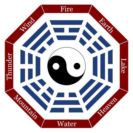 I Ging mit acht Zeichen, die entsprechenden Namen und ein Yin-Yang-Symbol in der Mitte Vektor-Illustration auf weißem Hintergrund Standard-Bild - 29725807