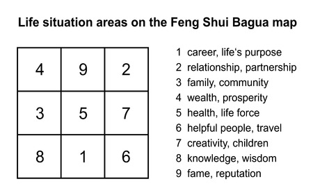 shui: Feng Shui Bagua con la spiegazione delle aree nove situazione di vita illustrazione vettoriale isolato su sfondo bianco