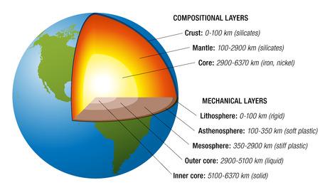 Estructura de la tierra - la sección transversal con capas precisas de la tierra s interior, descripción, profundidad en kilómetros, elementos químicos principales, estados agregados ilustración vectorial, fondo blanco