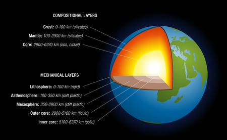 three layer: Earth s interior - schematic depiction of the structure of the earth, with naming, depth in kilometers, main chemical elements, aggregate states  Isolated vector illustration on black background  Illustration