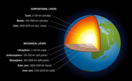 profundidad: Interior de la Tierra s - representaci�n esquem�tica de la estructura de la tierra, con el nombramiento, la profundidad en kil�metros, elementos qu�micos principales, estados agregados Aislado ilustraci�n vectorial sobre fondo negro