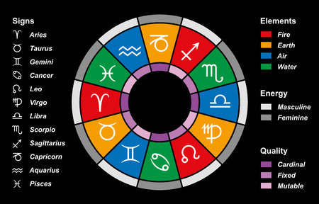 subdivided: The twelve astrological signs of the zodiac, color divided into elements (fire, earth, air, water), energy (masculine, feminine) and quality (cardinal, fixed, mutable). Vector on black background.