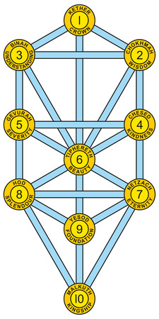 kabbalah: Sephirot and Tree of Life Yellow Blue - Tree of Life with the ten Sephirot of the Hebrew Kabbalah. Each Sephirah with number, attribute, emanation and Hebrew name.