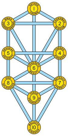 attribute: Sephirot en Tree of Life Geel Blauw - Boom van het Leven met de tien Sephirot van de Hebreeuwse Kabbala. Elke Sephirah met nummer, attribuut, emanatie en Hebreeuwse naam.
