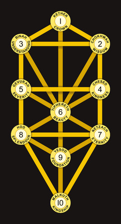 kabbalah: Sephirot and Tree of Life Gold Color - Tree of Life with the ten Sephirot of the Hebrew Kabbalah. Each Sephirah with number, attribute, emanation and Hebrew name.