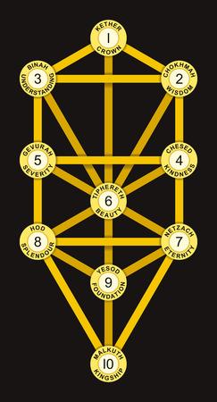 attribute: Sephirot en Tree of Life Gold Kleur - Tree of Life met de tien Sephirot van de Hebreeuwse Kabbala. Elke Sephirah met nummer, attribuut, emanatie en Hebreeuwse naam.