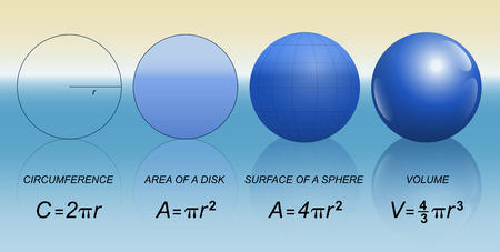circumference: Circle and spheres with mathematical formulas of circumference, area of a disk, surface of a sphere and volume