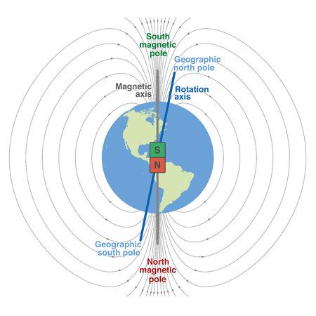 magnetismo: Campo geomagnetico del pianeta terra - rappresentazione scientifica con il nord geografico e magnetico e polo sud, asse magnetico e l'asse di rotazione. Isolata illustrazione vettoriale su sfondo bianco.
