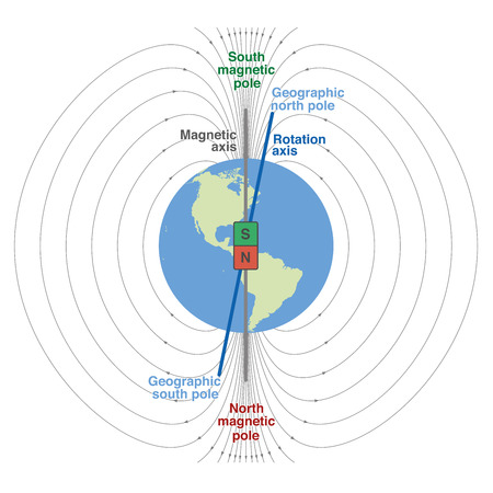 magnetism: Geomagnetic field of planet earth - scientific depiction with geographic and magnetic north and south pole, magnetic axis and rotation axis. Isolated vector illustration on white background.