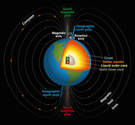 Earths magnetic field, geographic and magnetic north and south pole, magnetic axis and rotation axis and the planets inner core in three-dimensional scientific depiction. Isolated vector illustration on black background.