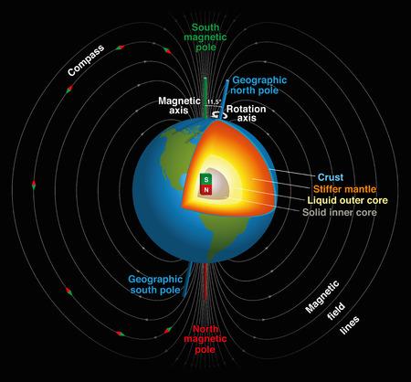 iman: Tierras campo magnético, norte geográfico y magnético y el Polo Sur, eje magnético y el eje de rotación y los planetas núcleo interno en representación científica tridimensional. Ilustración vectorial aislados en fondo negro.