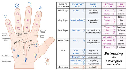 palmistry: Palmistry Astrology Analogy Chart - accurate description of the corresponding planetary gods and zodiac signs along with their basic ideas and life mottos. Isolated vector illustration on white background.