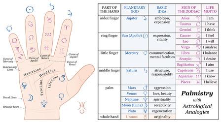 Palmistry Astrology Analogy Chart