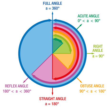 acute angle: Angles from mathematics and geometry science like ACUTE ANGLE RIGHT ANGLE or REFLEX ANGLE depicted in a colorful articulate circle.