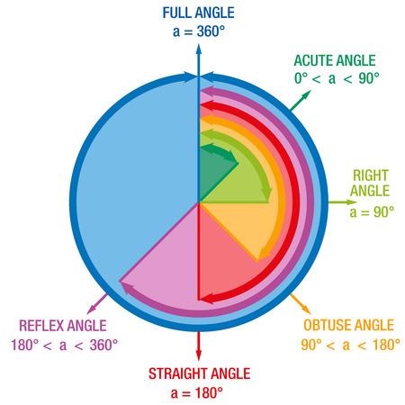 acute angle: Los �ngulos de las matem�ticas y la ciencia como geometr�a AGUDA �NGULO �NGULO RECTO o REFLEX �NGULO representan en un c�rculo colorido articulado.