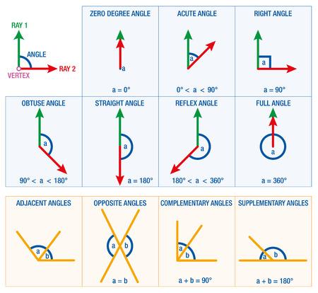 acute angle: Los �ngulos de la geometr�a y las matem�ticas como ciencia AGUDA �NGULO �NGULO RECTO o REFLEX �NGULO un resumen de los posibles �ngulos m�s datos grados angulares num�ricas.