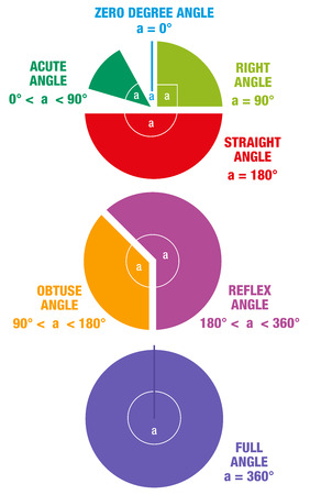 acute: Angles from mathematics and geometry science like ACUTE ANGLE RIGHT ANGLE OBTUSE ANGLE and STRAIGHT ANGLE depicted as colorful circular segments. Isolated vector illustration on white background.