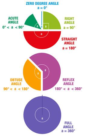 acute angle: Los �ngulos de las matem�ticas y la ciencia como geometr�a AGUDA �NGULO DERECHO �ngulo obtuso �ngulo y �NGULO RECTO representado como segmentos circulares de colores. Ilustraci�n vectorial aislados en fondo blanco.