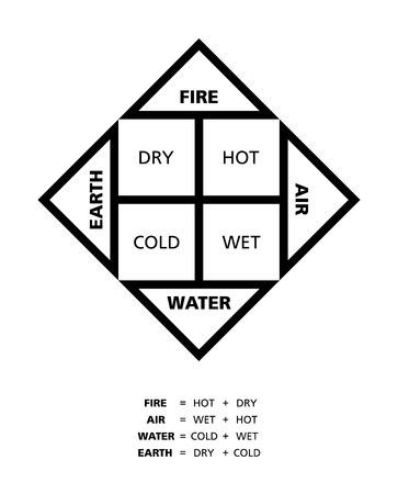cuatro elementos: Clásicos cuatro elementos fuego agua tierra y aire con sus cualidades caliente seco frío y húmedo descrito por el filósofo griego Empédocles antigua.