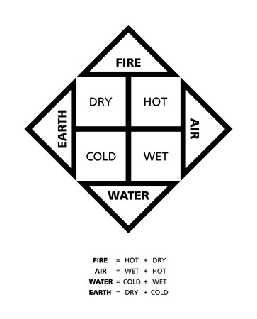 four elements: Classical four elements fire earth water and air with their qualities hot dry cold and wet described by ancient Greek philosopher Empedocles.