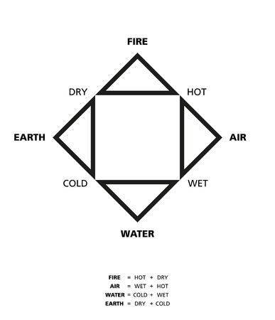 cuatro elementos: Empédocles cuatro elementos tierra agua fuego y el aire con sus cualidades caliente seco frío y húmedo descrito por el filósofo griego Empédocles antigua.