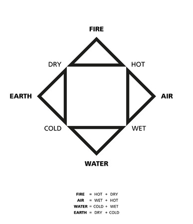 four elements: Empedoclean four elements fire earth water and air with their qualities hot dry cold and wet described by ancient Greek philosopher Empedocles. Illustration