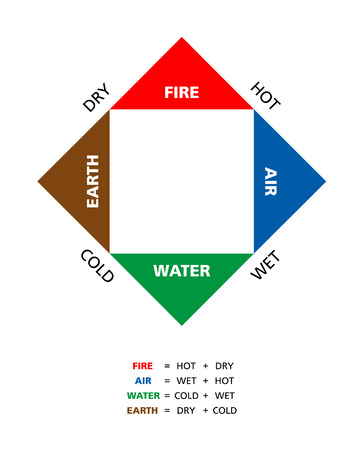 hermetic: Colored Empedoclean four elements fire earth water and air with their qualities hot dry cold and wet described by ancient Greek philosopher Empedocles.