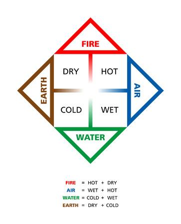 cuatro elementos: Colores clásicos cuatro elementos fuego tierra agua y aire con sus cualidades caliente seco frío y húmedo descrito por filósofo griego Empédocles.