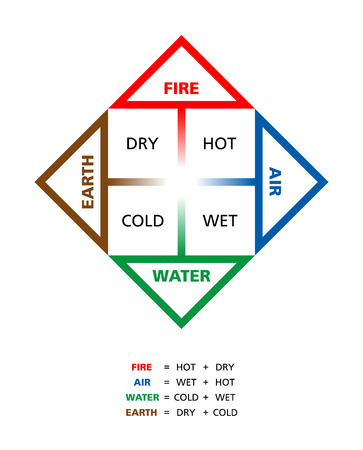 Colored Classical four elements fire earth water and air with their qualities hot dry cold and wet described by ancient Greek philosopher Empedocles.
