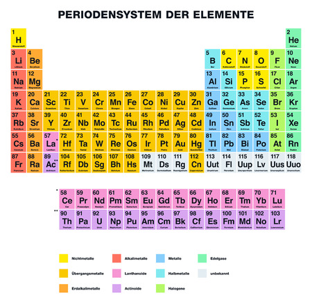 the periodic table: Periodic Table of the Elements GERMAN labeling. Tabular Arrangement of chemical elements with atomic numbers Their organized in groups and families. Isolated on white background. Illustration