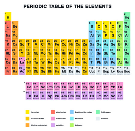periodic: Periodic Table of the Elements ENGLISH labeling. Tabular arrangement of chemical elements with their atomic numbers organized in groups and families. Isolated on white background.
